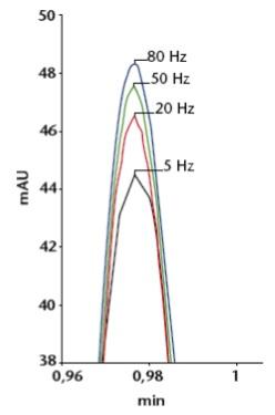 UHPLC - picos mais estreitos