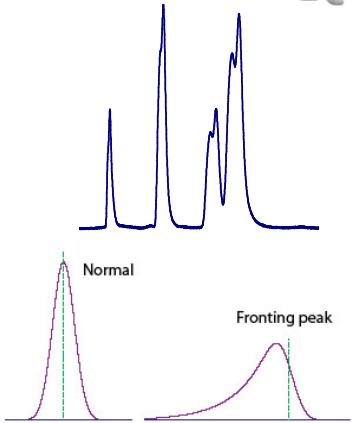 Colunas cromatograficas - Amostras limpas inadequadamente