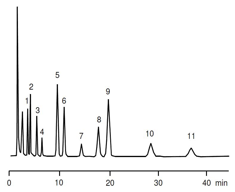Cromatografia liquida - Separação de antieplepticos