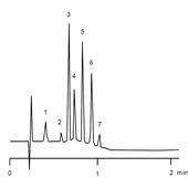 Separação rápida de proteínas em HPLC