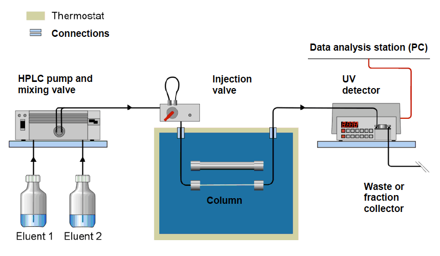 Problemas na bomba, no injetor ou no detector: como identifica-los e resolvê-los