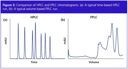 FPLC e HPLC: Dois Métodos, uma origem, muitas diferenças