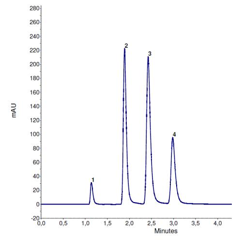 Cromatograma Separação de bases de pirimidina e purina no modo HILIC