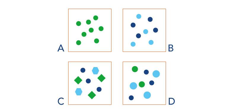 Uma solução de 2M de uma molécula que não se dissocia (A) tem a mesma osmolalidade de uma solução 1M de um sal que se dissocia em doisíons (B). A osmolalidade de uma soluçãoéa mesma, ainda que as moléculas variem em forma (C) e tamanho (D).