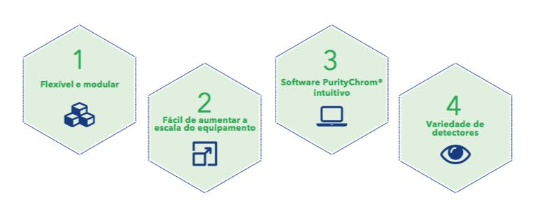 Plataforma flexível para FPLC
