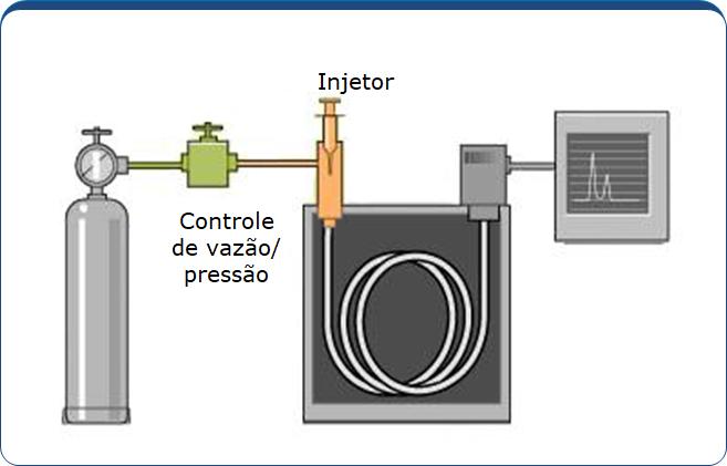 Sistema de injeção do Cromatógrafo Gasoso - CG Scion - Antigo Varian