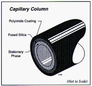 Coluna Cromatográfica do Cromatógrafo Gasoso - CG Scion - Antigo Varian