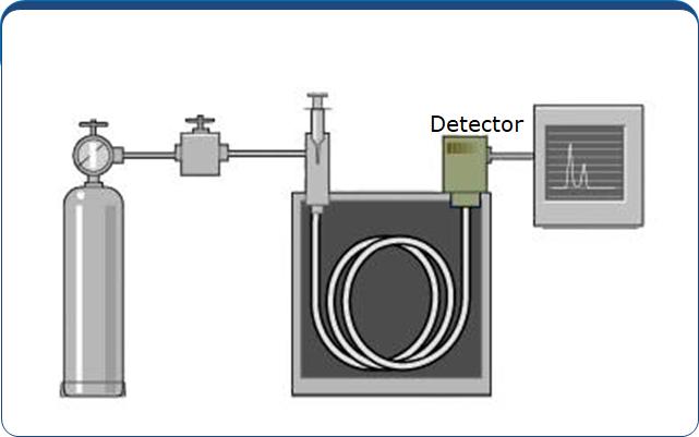 Sistema de Detecção - Cromatógrafo Gasoso - CG Scion - Antigo Varian