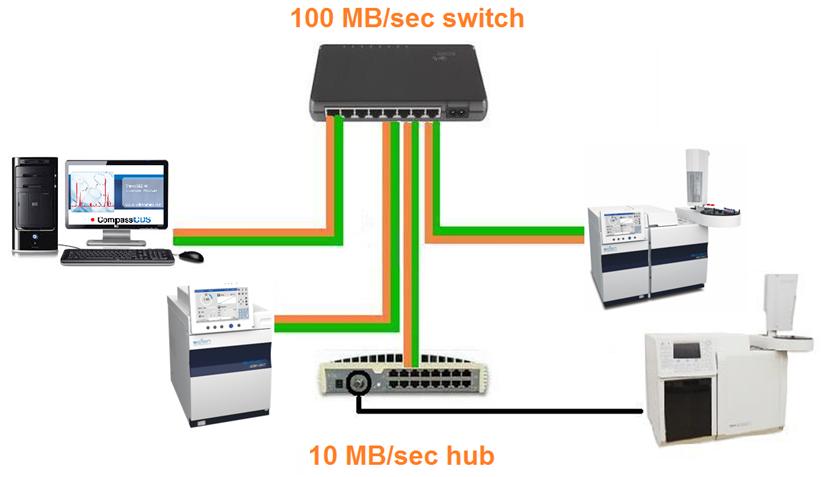 Sistema de tratamento de dados - Cromatógrafo Gasoso - CG Scion - Antigo Varian